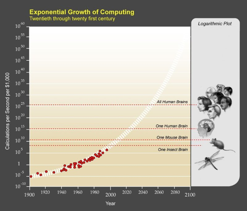 Image_ Exponential Growth of Computing