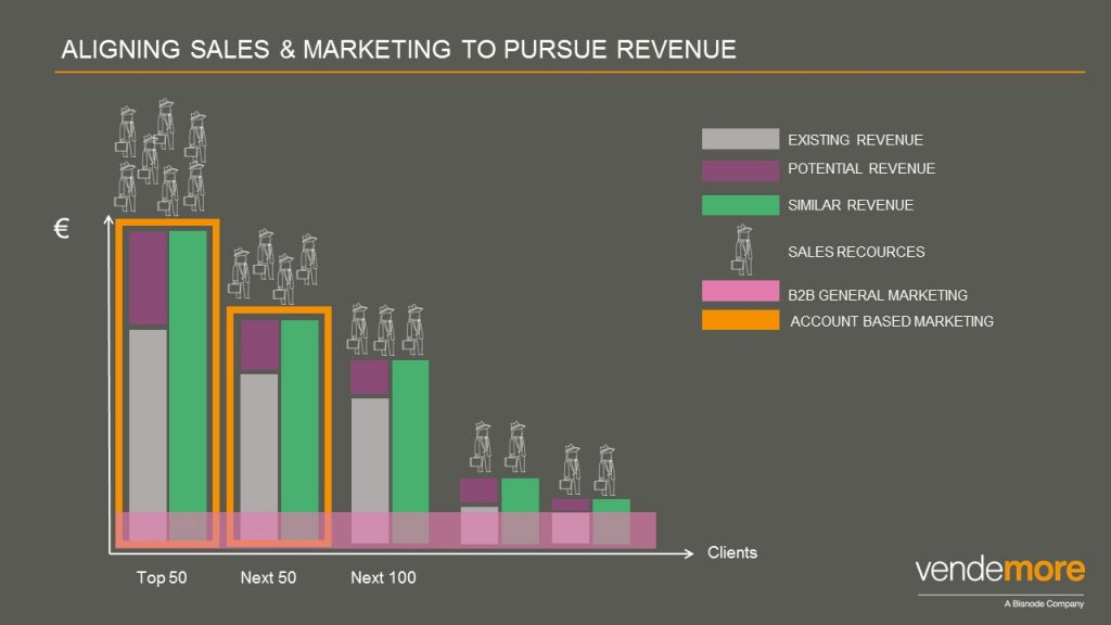 aligning-sales-and-marketing-to-pursue-revenue
